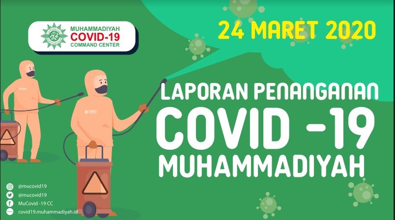 Laporan Penanganan Covid-19 Muhammadiyah per 24 Maret 2020