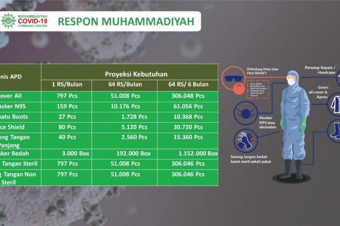 Kebutuhan APD Rumah Sakit Muhammadiyah dan Aisyiyah Capai 300 Ribu Buah