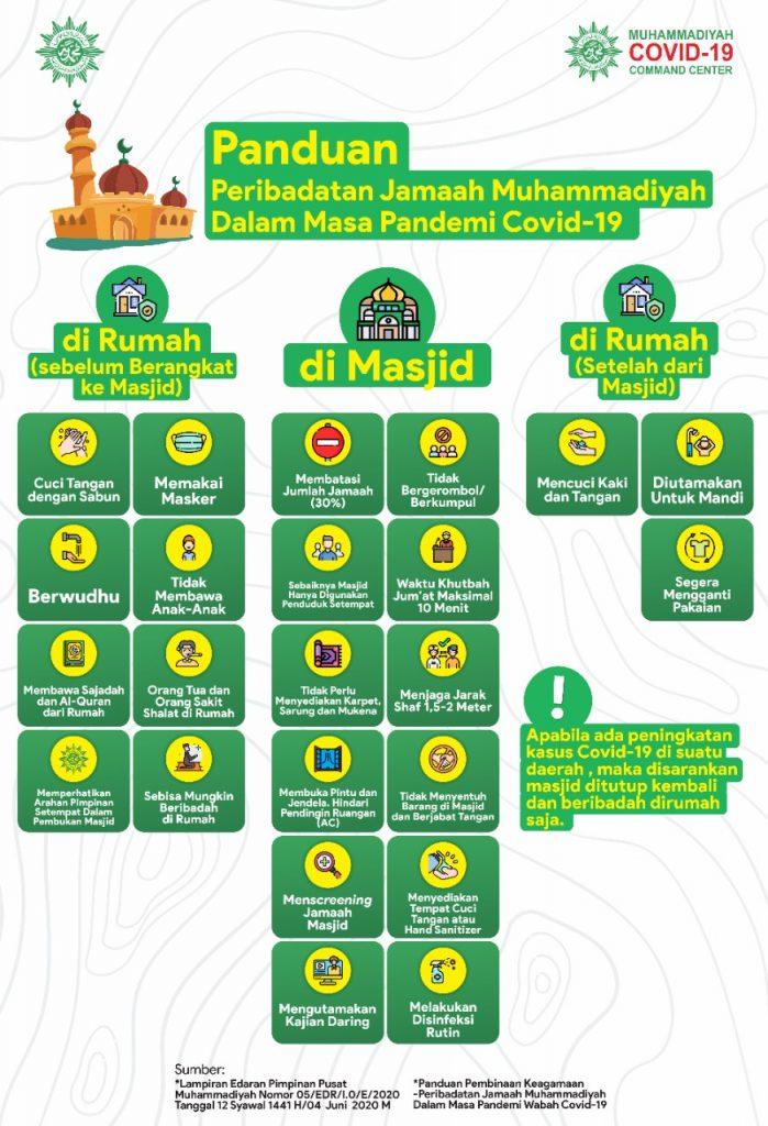 Panduan Peribadatan Jamaah Muhammadiyah Dalam Masa Pandemi Covid 19