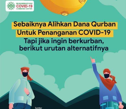 Dana Kurban untuk Covid
