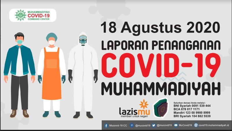 Laporan Penanganan Covid-19 Muhammadiyah per 18 Agustus 2020
