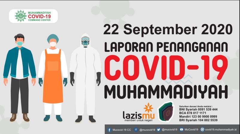 Laporan Penanganan Covid-19 Muhammadiyah per 22 September 2020