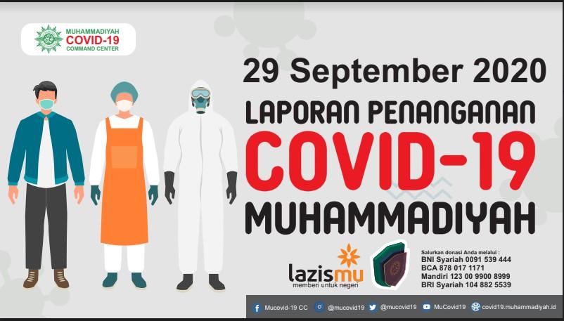 Laporan Penanganan Covid-19 Muhammadiyah per 29 September 2020