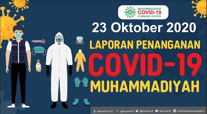 Laporan Penanganan Covid-19 Muhammadiyah per 23 Oktober 2020