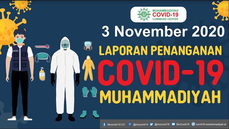Laporan Penanganan Covid-19 Muhammadiyah per 3 November 2020