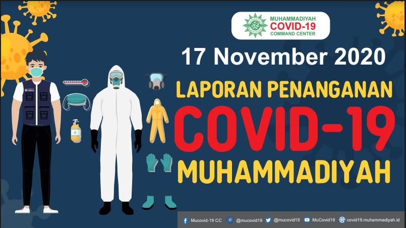 Laporan Penanganan Covid-19 Muhammadiyah per 17 November 2020