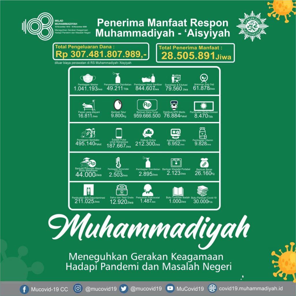 Infografis MCCC Menyambut #Milad108Muhammadiyah