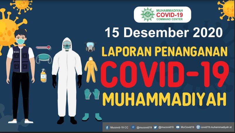 Laporan Penanganan Covid-19 Muhammadiyah per 15 Desember 2020