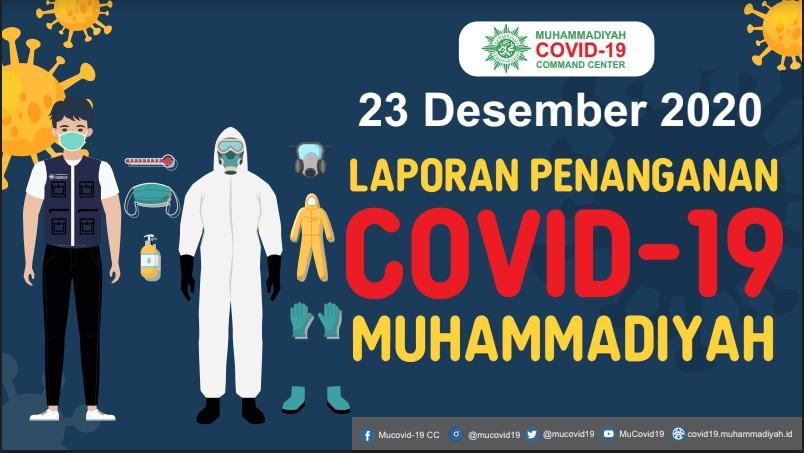 Laporan Penanganan Covid-19 Muhammadiyah per 23 Desember 2020