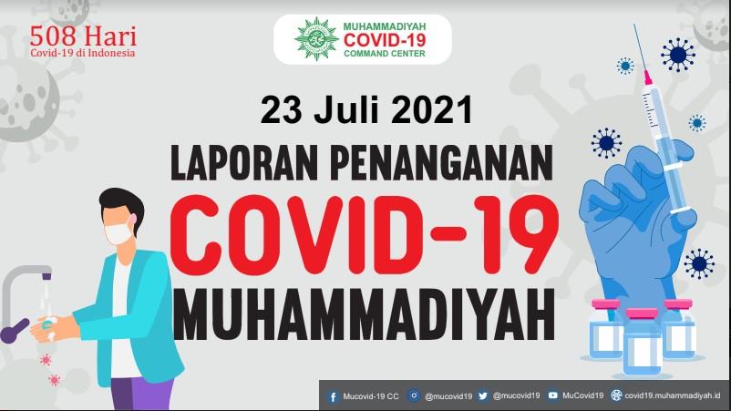 Laporan Penanganan Covid-19 Muhammadiyah per 23 Juli 2021