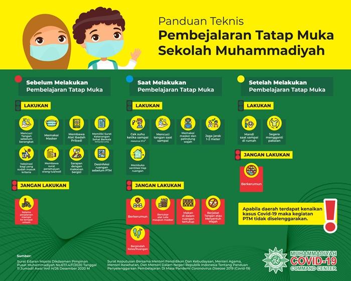 Panduan Teknis PTM Sekolah Muhammadiyah